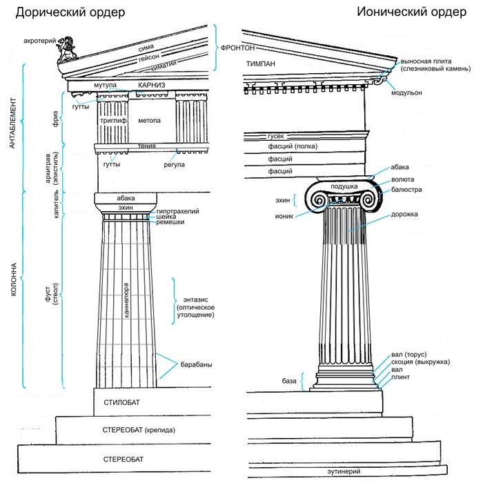 ионический и дорический ордеры