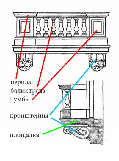 Как называются части балкона.